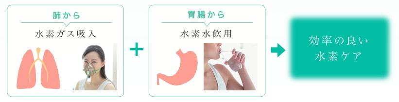 肺から水素ガス吸入!胃腸から水素水飲用!